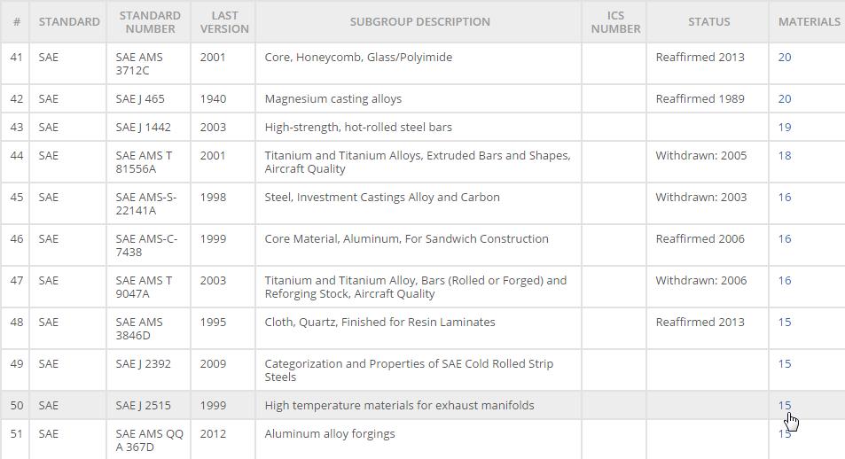 Metal Designation System