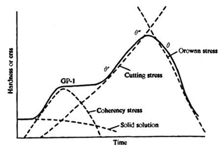 Strengthening mechanisms of metals part two total materia article figure 1 interplay of various precipitation hardening mechanisms to successive stages in the hardness time curve ccuart Image collections