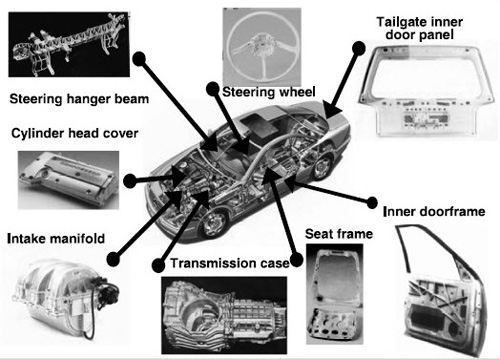 Automotive Uses Of Magnesium Alloys Part One Total