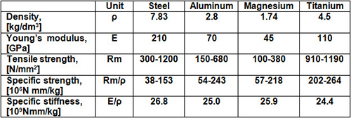 Deep Drawing Of Aluminum Alloys Part One Total Materia
