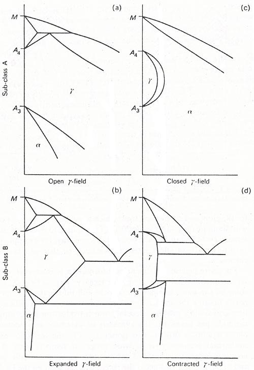 Iron Alloy Phase Diagrams