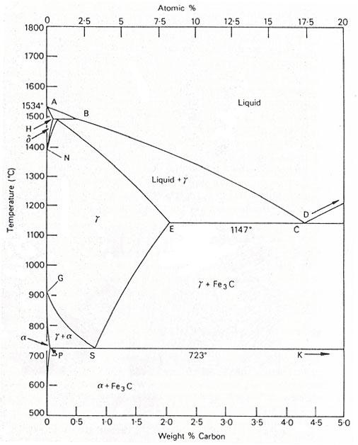The Iron-Carbon Equilibrium Diagram :: Total Materia Article