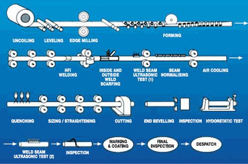 Increasing The Efficiency On Erw Hfi Tube Mills Part One