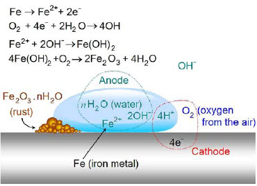 Corrosion Protection Of Steel Total Materia Article