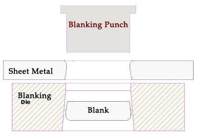 Metal Stamping Dies Part One Total Materia Article