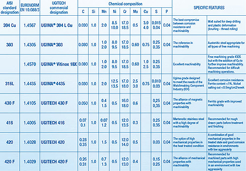 Steel material grades table submited images