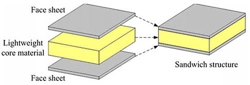 Sandwich Structured Composite : Sandwich steel panels part one total materia article
