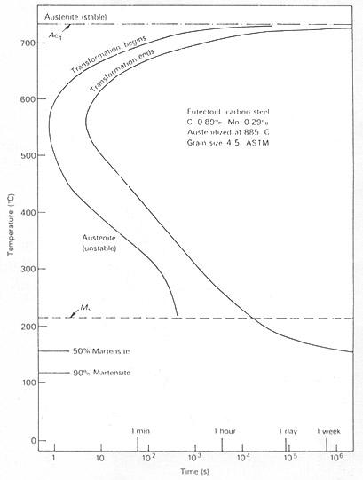Bainitic steels part one the bainite reaction examination of the ttt diagram ccuart Gallery