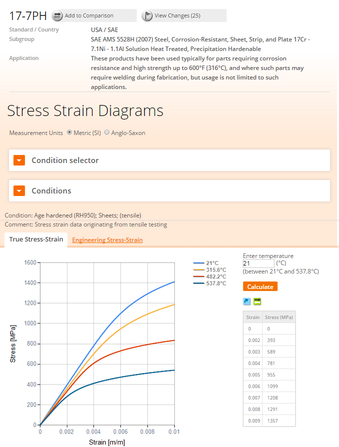 True stress true strain curve part two total materia article it is also possible to view stress strain curves and data for other working temperatures ccuart Choice Image