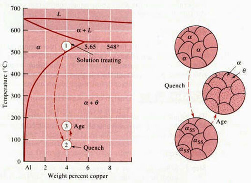 Precipitation hardening of aluminum alloys total materia article figure 1 the aluminum rich end of the al cu phase diagram showing the three steps in the age hardening heat treatment and the microstructures that are ccuart Image collections