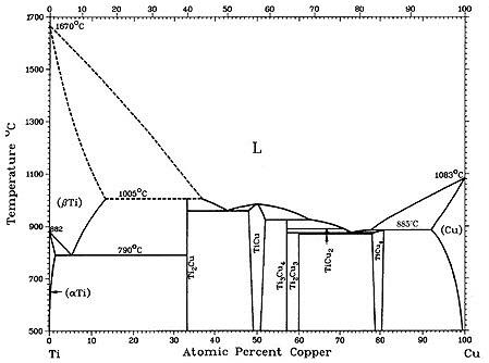 high strength copper-titanium alloys: part one :: total materia article  total materia