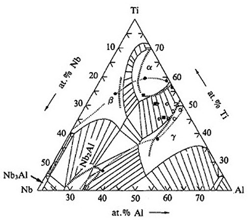 titanium aluminide alloys part one total materia article Phase Diagram Explained figure 1 ti al nb ternary equilibrium phase diagram 1473k isothermal section