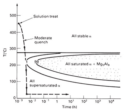 Almg alloys part two total materia article figure 1 semi schematic ttt diagram for the precipitation of mg5al8 from the al 55 wtmg solid solution ccuart Choice Image