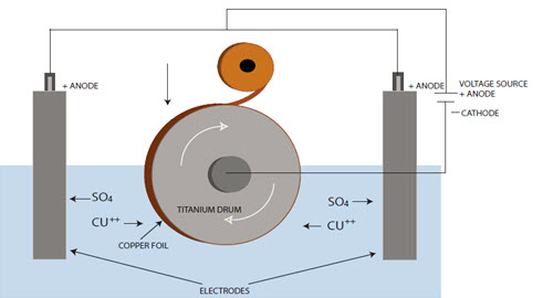 Copper Foil Manufacturing :: Total Materia Article