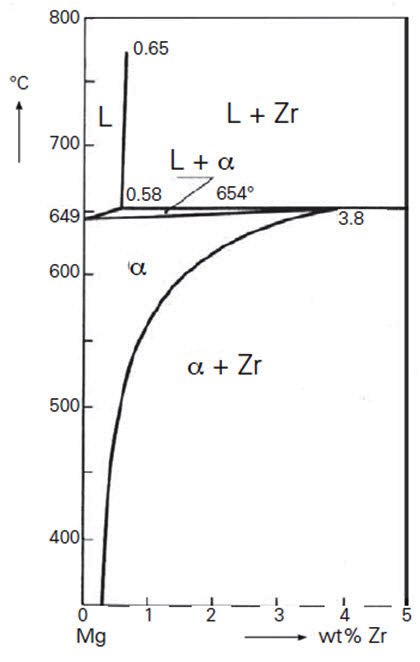Magnesium zirconium alloys total materia article figure 1 the binary phase diagram mg zr ccuart Gallery