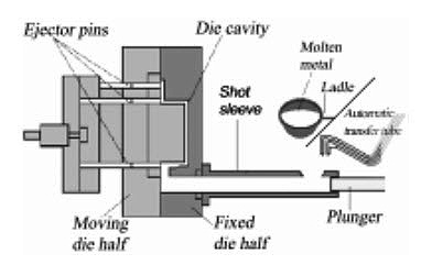The High Pressure Die Casting Process :: Total Materia Article