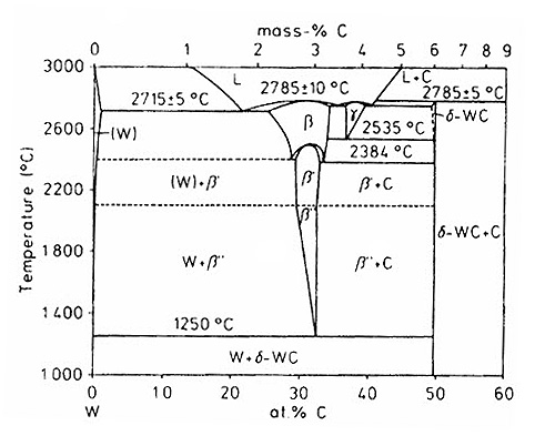 Boron Carbon Phase Diagram Find Wiring Diagram