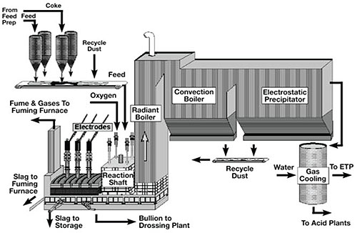 the kivcet smelting process    total materia article