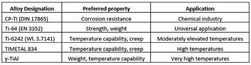 Investment Casting of Titanium Alloys :: Total Materia Article