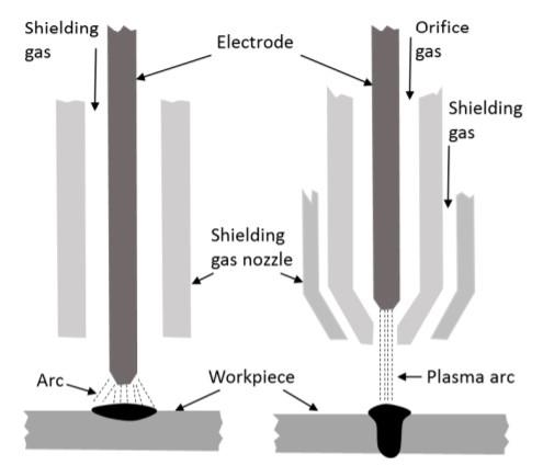 Plasma Arc Welding Of Titanium Alloys Total Materia Article