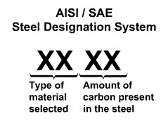 Introduction to the SAE-AISI Designation System :: Total