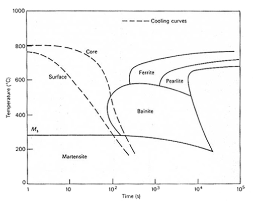Hardenability of steels total materia article ccuart Choice Image