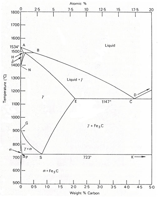 The iron carbon equilibrium diagram total materia article the iron carbon diagram provides a valuable foundation on which to build knowledge of both plain carbon and alloy steels in their immense variety ccuart