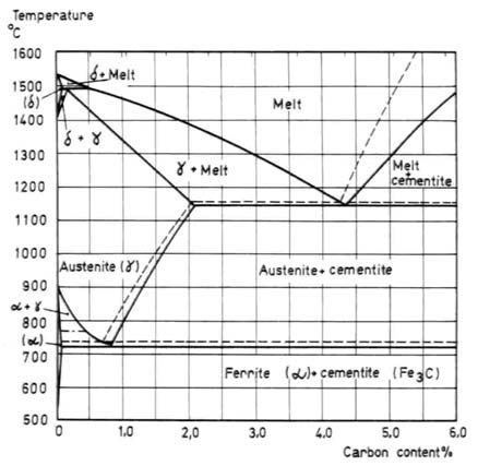 Principles of heat treating of steels total materia article the fe fe3c diagram ccuart Image collections
