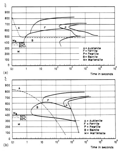 Principles of heat treating of steels total materia article cct a and ttt b diagrams ccuart Choice Image