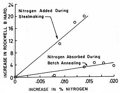 Nitrogen In Steels Part Two Total Materia Article
