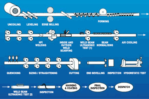 Increasing The Efficiency On Erw Hfi Tube Mills Part One
