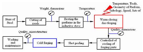 figure 2 flowchart of precision forging process
