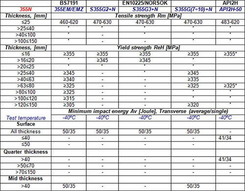 Tmcp steels for offshore structures part two total materia article - Steel grade equivalent table ...