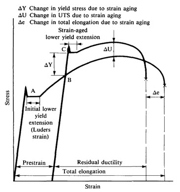 Strain Ageing Of Steel Part One Total Materia Article