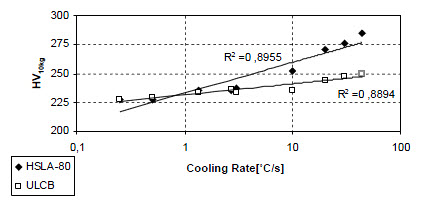 Ultra low carbon bainitic steels part one total materia article figure 3 hardness evolution in function of cooling rate observed for the hsla 80 and ulcb steel samples used for the determination of the cct diagrams ccuart Gallery
