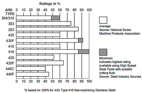 Free Machining Of Stainless Steels