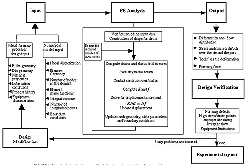 figure 1 flow chart showing the use of finite element analysis in a forging problem