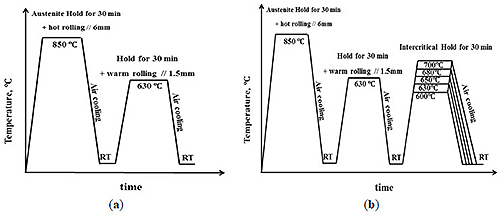 Medium manganese steels total materia article figure 1 schematic illustration of steps in rolling and heat treatment processes of medium manganese steels a for the warm rolled steel and b for the ccuart Gallery
