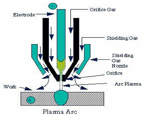 Plasma Transferred Arc Welding Total Materia Article