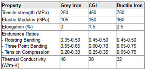 Compacted Graphite Iron: Part Two :: Total Materia Article