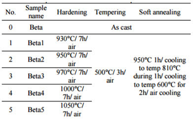 High Chromium Cast Iron: Part One :: Total Materia Article