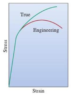 Engineering stress strain curve part one total materia article figure 2 comparison of engineering and true stress strain curves ccuart Image collections