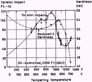 Heat treatment of high speed steels total materia article influence of tempering temperature on hardness and torsion impact properties of grade t1 high speed steel oil hardened from 1290c 2350f ccuart Gallery