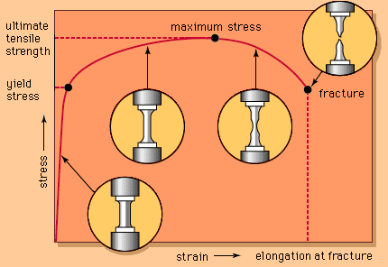 Engineering Stress Diagrams Basic Guide Wiring Diagram