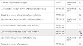 JIS Standard List: Castings, Forgings, Welding and Filler