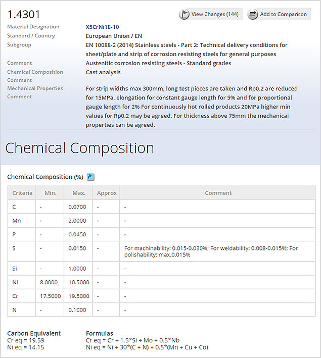 Viewing Chemical composition